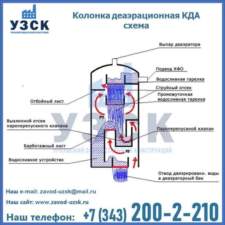 Колонки КДА деаэрационные принцип работы в Екатеринбурге