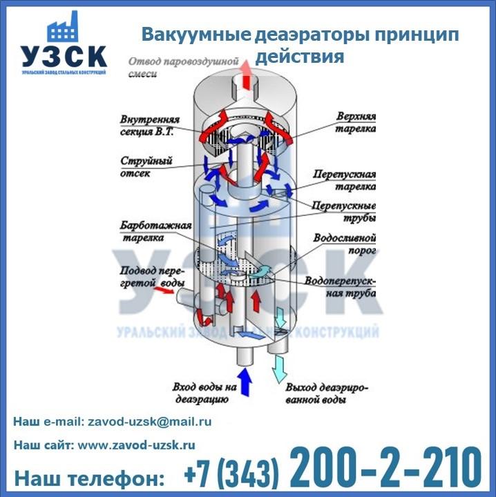 Вакуумные деаэраторы в Пскове